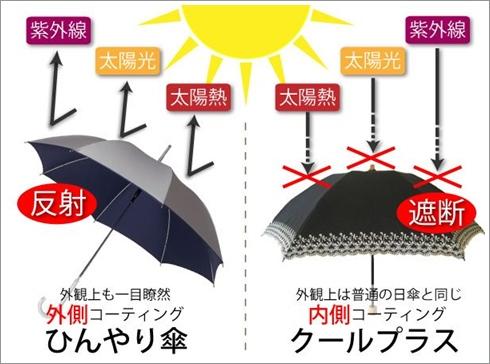 リーベンのひんやり傘とクールプラス